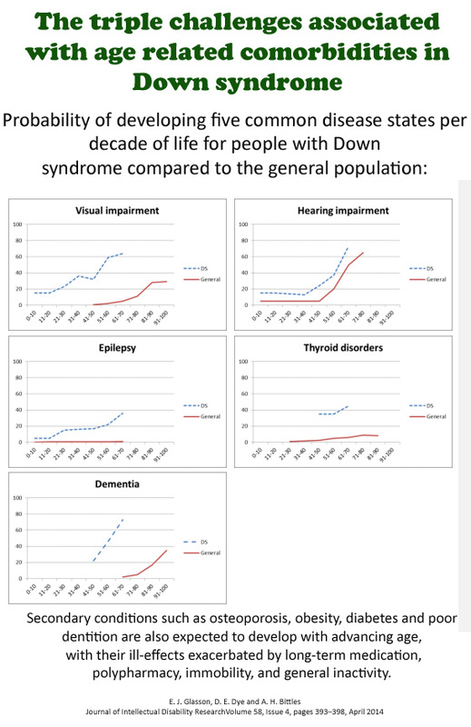 The triple challenges associated with age-related comorbidities in Down syndrome