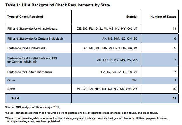 HHA Background Check Requirements by State