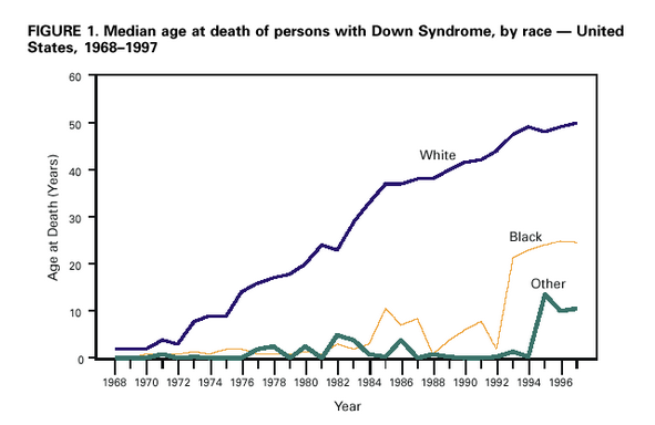 Median age at death of persons with Down syndrome by race